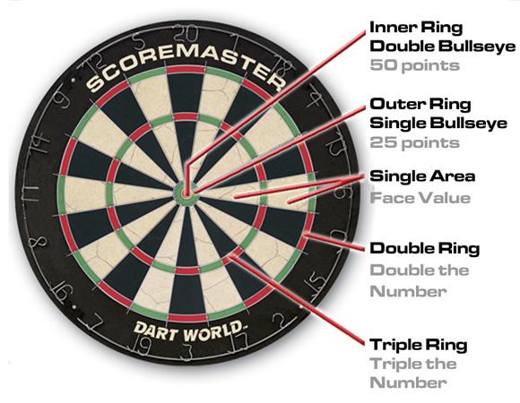 flash scores darts