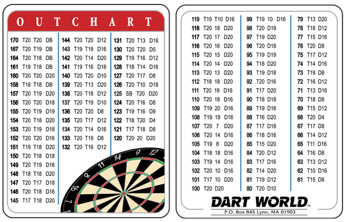 Darts Finishes